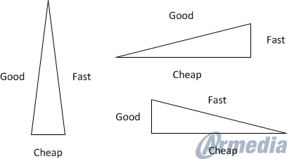 The Fast Good Cheap Rule Of Software Development Armedia