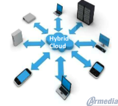 Hybrid Cloud Image
