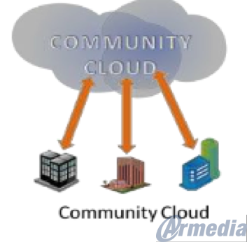 Community Cloud Images