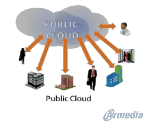 public cloud image