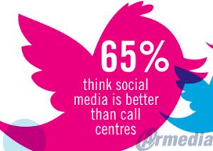 UK-Customers-Prefer-Social-Customer-Service