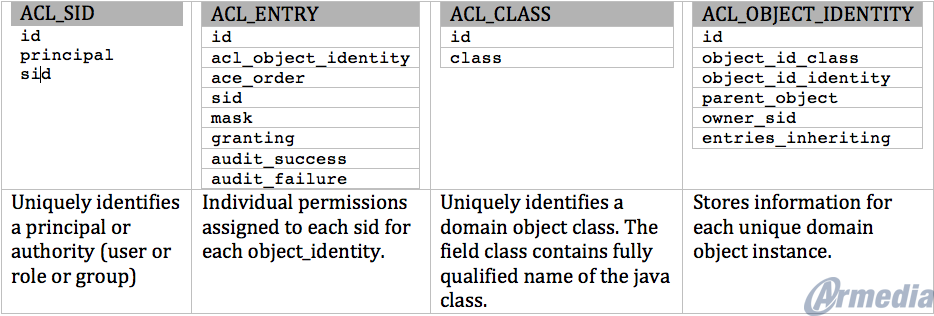 Understanding Spring Security – Part 4 – ACL Security | Armedia