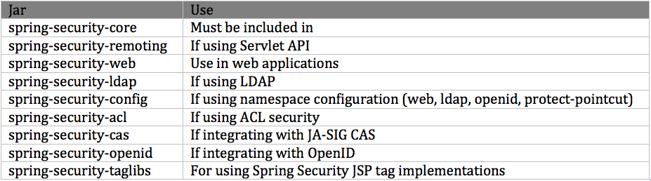 Understanding Spring Security - Part 1 - Introduction | Armedia