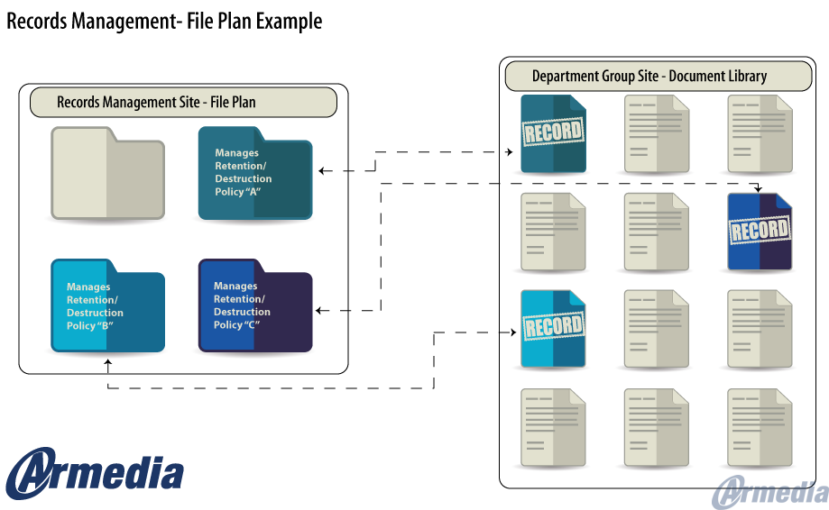 Alfresco Records Management An Approach To Implementation Part Ii