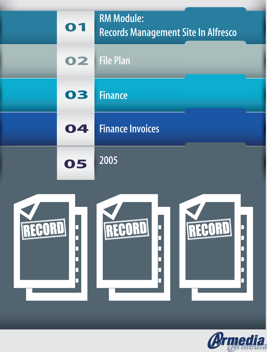 Alfresco Records Management: An Approach to Implementation Part II ...