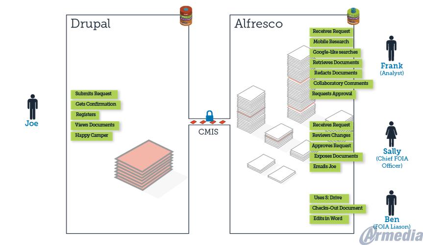 Drupal Alfresco Integration Framework