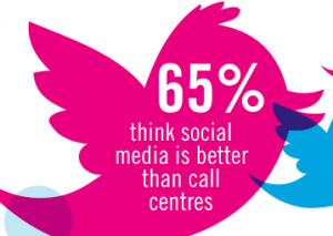 UK-Customers-Prefer-Social-Customer-Service