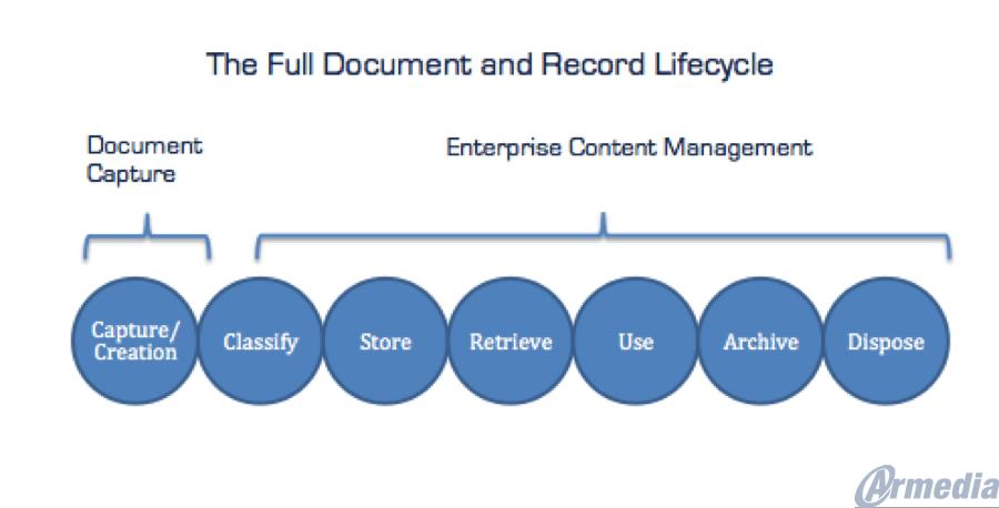 The Full Document Lifecycle: Alfresco and Ephesoft