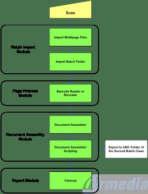 Ephesoft- Batch Separator Image 2
