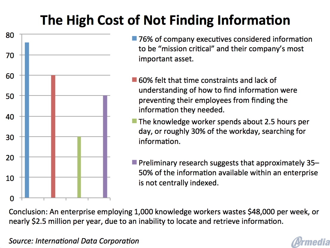 The Cost of Poor Information Management