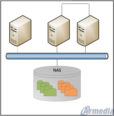 NAS-Storage-Basic-Definition