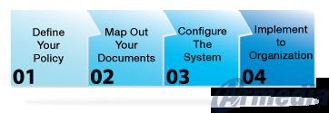 Steps for Creating a Records Management Program