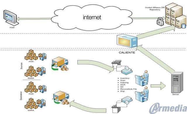 Process Workflow Armedia Alfresco CMS
