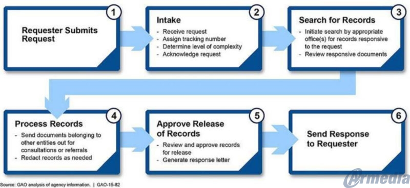 The high-level steps in which the GAO defines the Request process