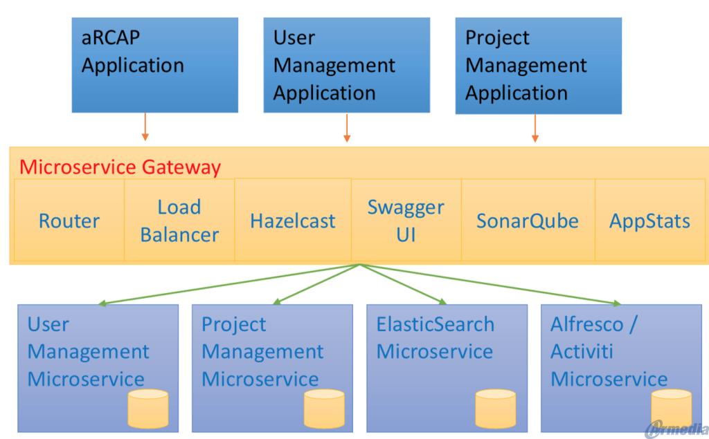 Armedia Architecture Example Diagram