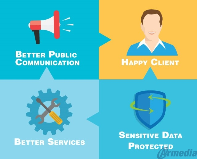 To overcome the challenges government agencies need a modern correspondence management solution