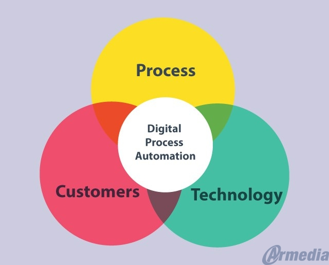 Digital Process Automation will lead your organization to success