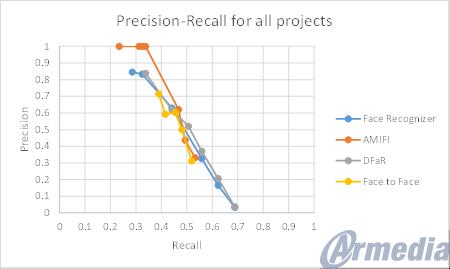 precision-recall chart