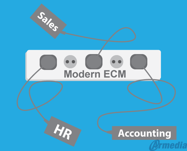 In 2018 ECM providers will continue integrating with other business applications