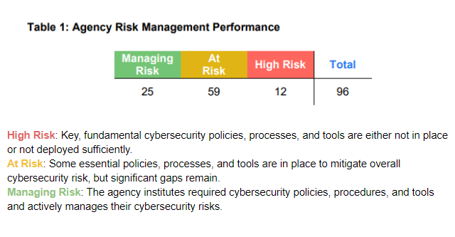 government agencies risk performance