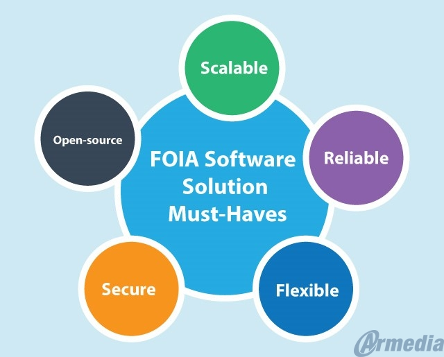 FOIA software solution must-haves