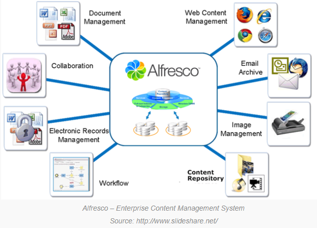 Alfresco DoD 5015 compliant, open-source records management