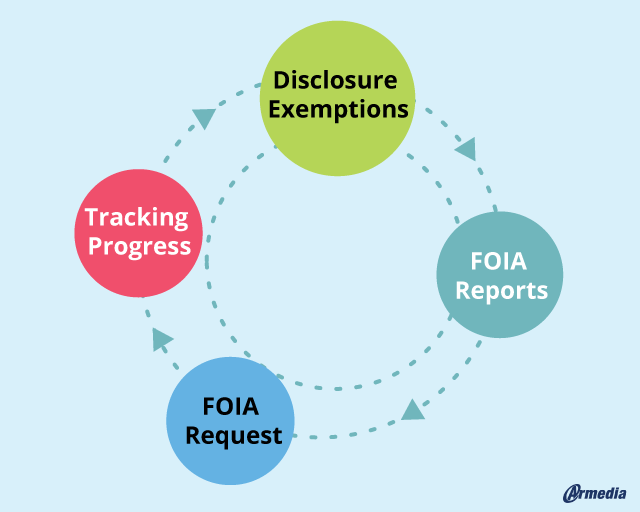 Why FOIA Agencies Should Care About DoD 5015 Compliant Software