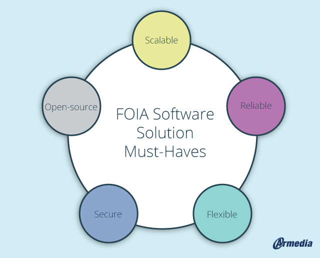 cost-effective FOIA software solution must-haves