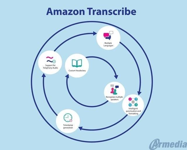 Amazon, a go-to vendor for court case videos transcription