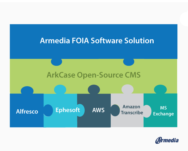 Armedia is a reliable, secure, cost-effective FOIA software solution