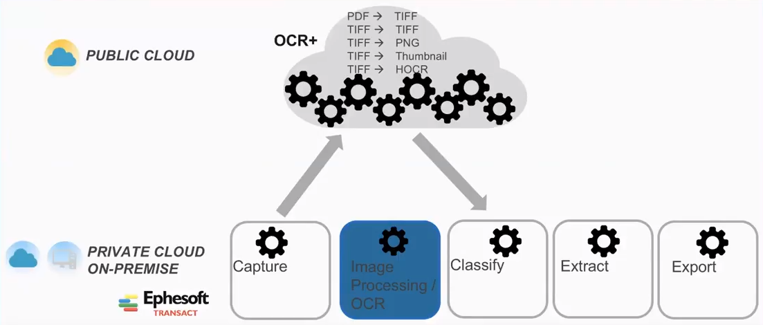 hybrid cloud plugin to Ephesoft Transact 4.5.0.2