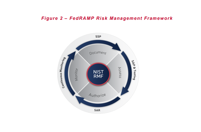 FedRAMP risk management framework