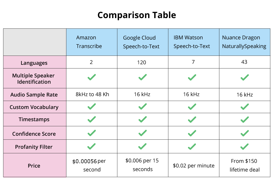 Comparison table of service providers
