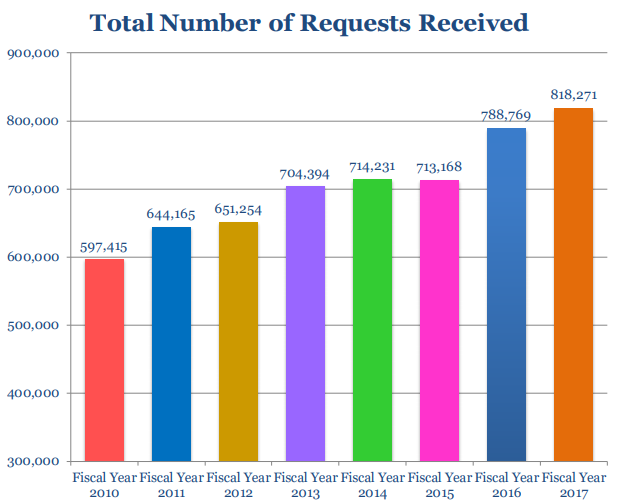 FOIA requests increase each year