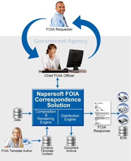 Napersoft FOIA Correspondence solution