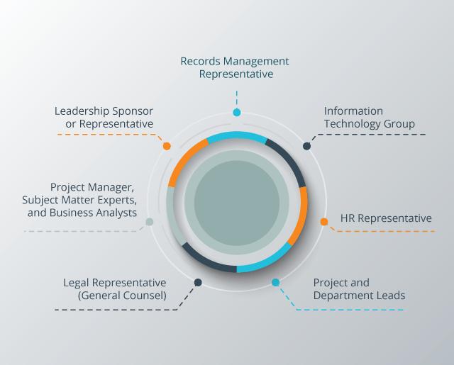information governance team