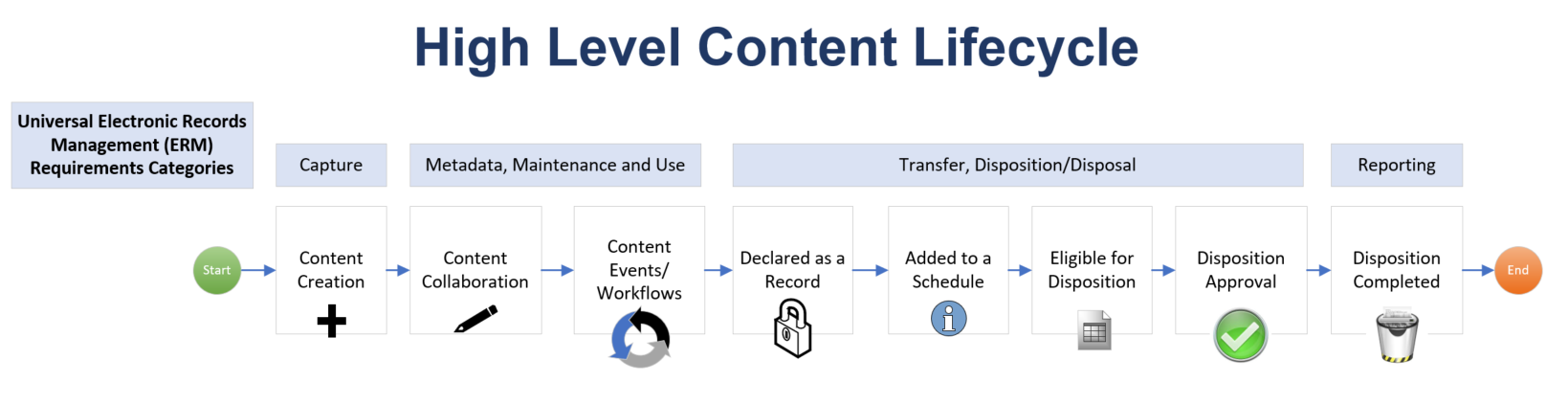 high level content lifecycle