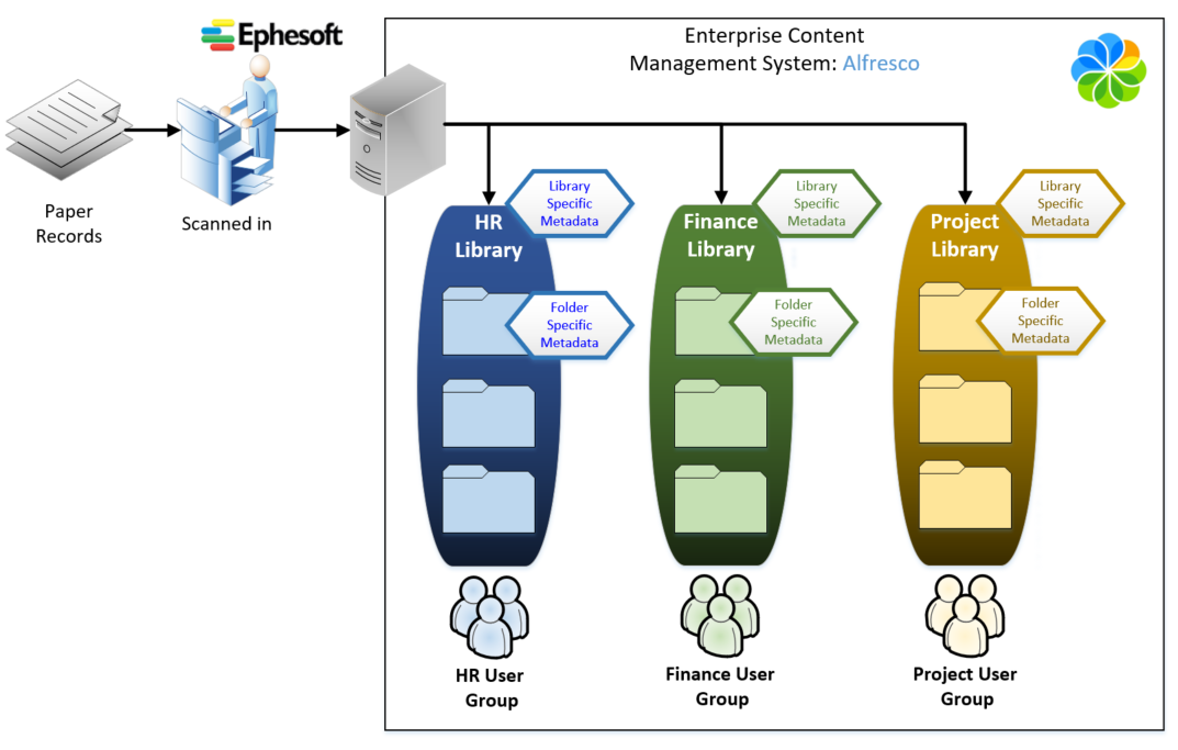 setting up library structure ECM automation