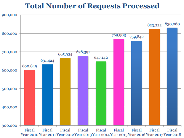 Total FOIA Requests Processed FY2018