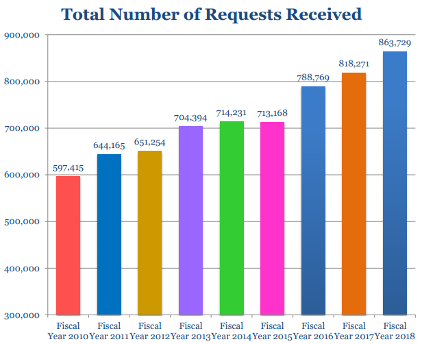 FOIA Requests Recieved FY 2028