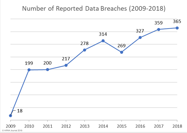 Number of reported data breaches (2009-2018)