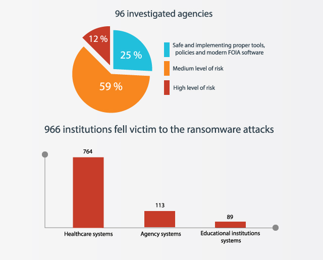 basic statistic of most recent cyber attact