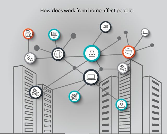 How does work from home affect people