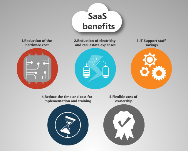Software as a service-SaaS benefits