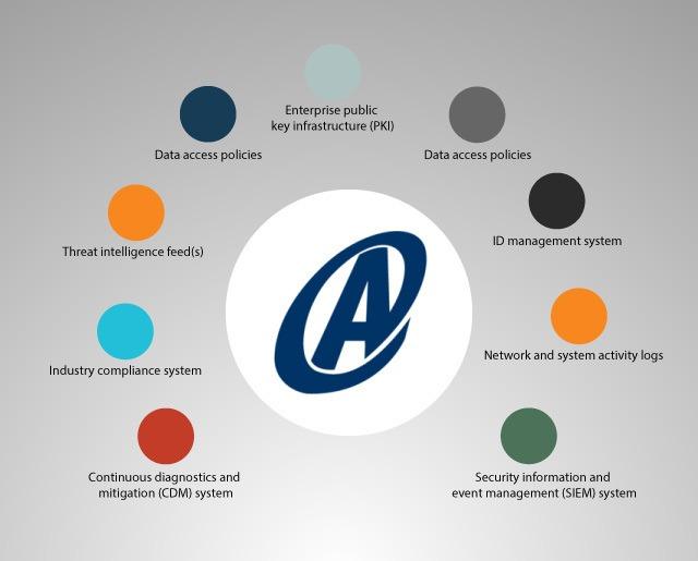 Armedia Zero Trust Architecture