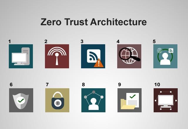 zero trust architecture ZTA
