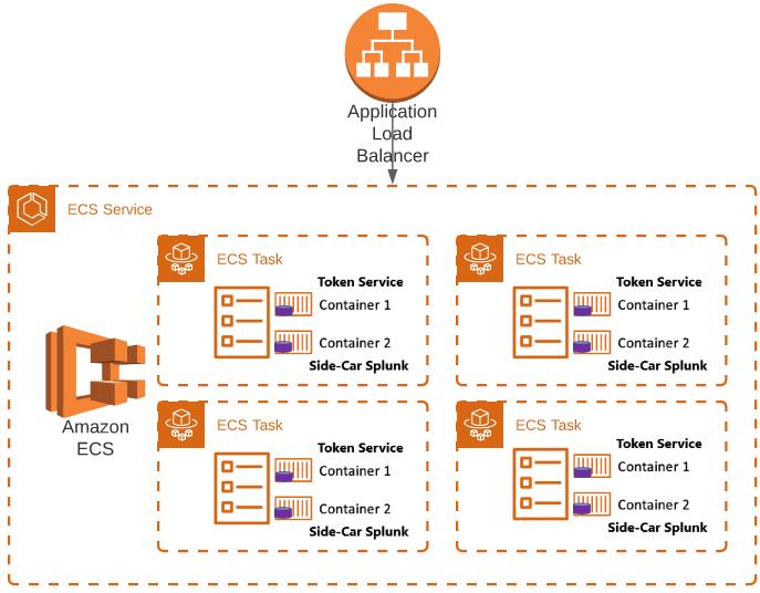ECS-Fargate Token Service Overview