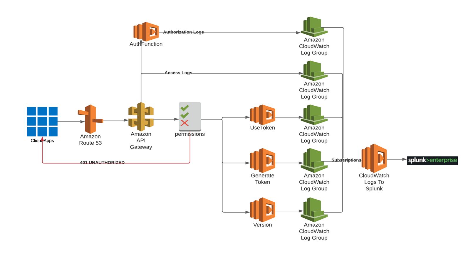 Lambda (FaaS) Token Service Architecture Diagram